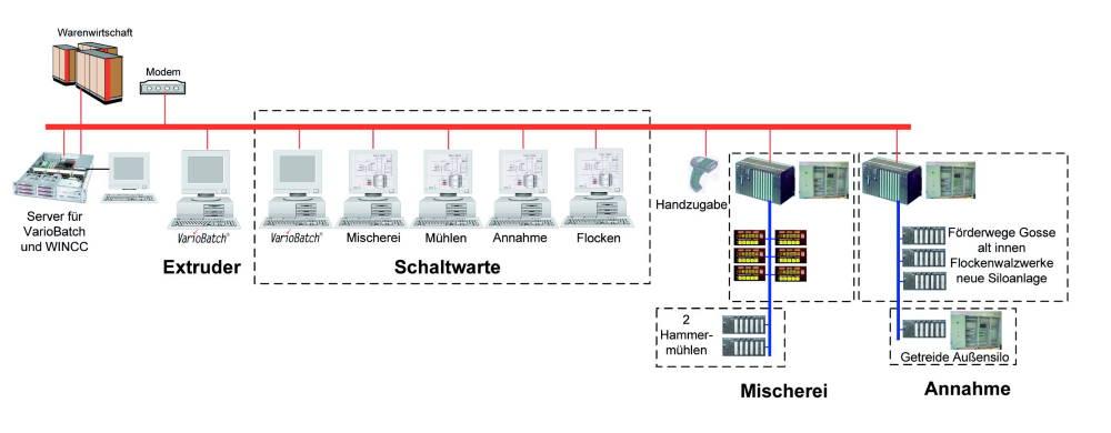 Bosch Automatisierung Heimtiernahrung Extruder