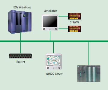 Deuka Rohstoffannahme Heilbronn Automation MES SCADA Presse Kühler Mischer Absackung Verladung Annahme Loseverladung