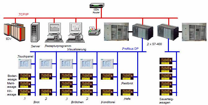 Netzkonfiguration Bäckerei Backwaren