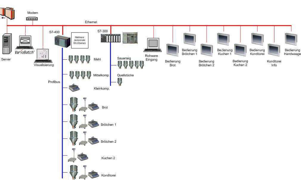 Automation Automatisierung BäckereiSchäfers Backwaren Sauerteig Fermenter Abnahmestation Mehlförderung Sauerteigherstellung Fermentation
